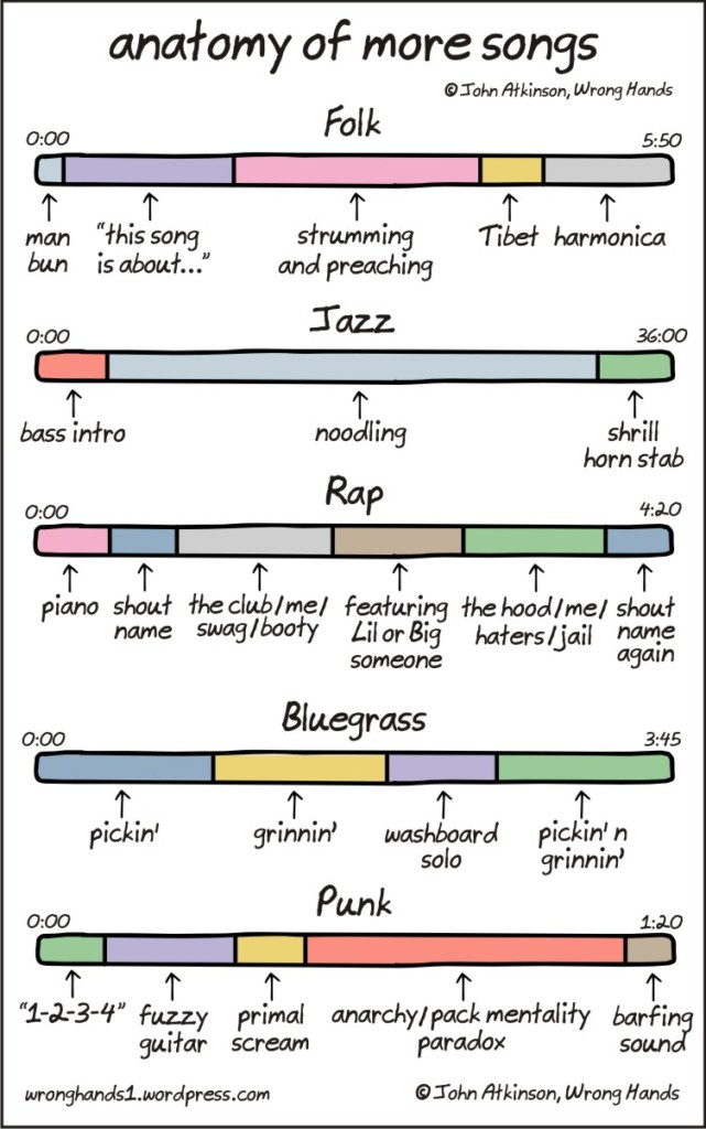 Anatomy Of Folk, Jazz, Rap, Bluegrass & Punk Songs