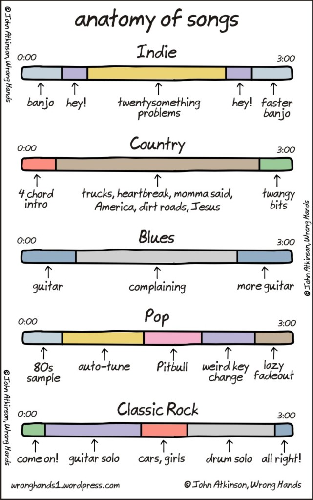 Anatomy Of Indie, Country, Blues, Pop & Classic Rock Songs