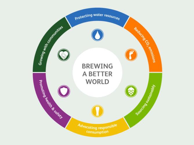 Heineken: brewing a better world