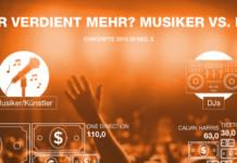 Wer verdient mehr: DJ vs Musiker