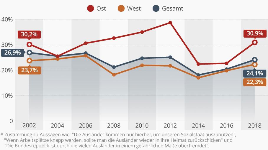 Jeder vierte Deutsche ist ausländerfeindlich eingestellt